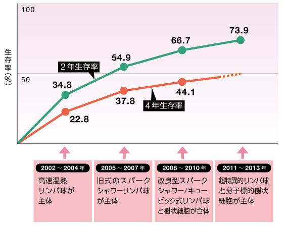 2002~2004年(高速温熱リンパ球が主体)2年生存率34.8%、4年生存率22.8%。2005~2007年(旧式のスパークシャワーリンパ球が主体)2年生存率54.9%、4年生存率37.8%。2008~2010年(改良型スパークシャワー/キュービック式リンパ球と樹状細胞が合体)2年生存率66.7%、4年生存率44.1%。2011~2013年(超特異的リンパ球と分子標的樹状細胞が主体)2年生存率73.9%。